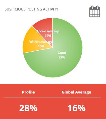 Suspicious posting activity
